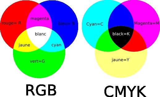 Inkscape inkscape notions de couleur - Palette chromatique des couleurs ...